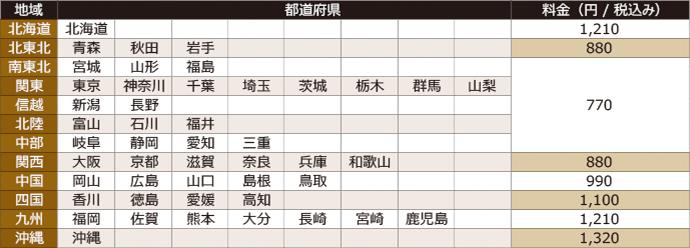 宅配料金表(税込み)